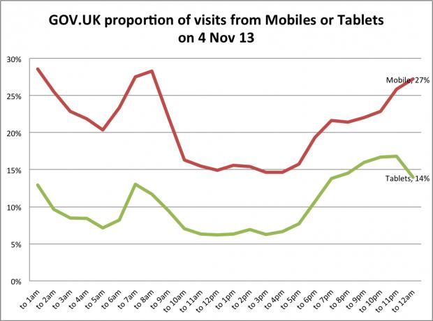 GOV.UK: proportion of visits from mobiles or tablets on 4 Nov 13