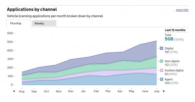 Stacked chart - Performance Platform