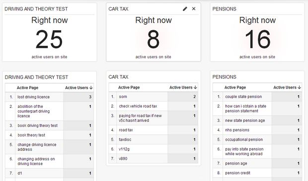 Real-time internal searches dashboard