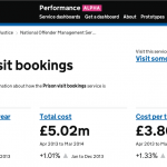 New Prison visit bookings dashboard