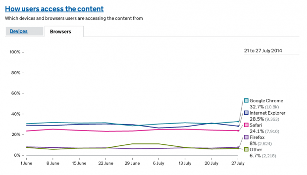 New module showing what browsers users use to access DVSA content on GOV.UK