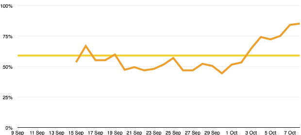 User satisfaction for Prison visit bookings - weekly rolling average and whole-graph average
