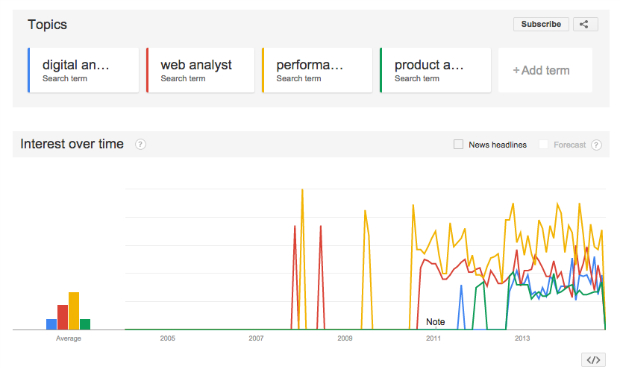 Google Trends - analyst search term variations 2