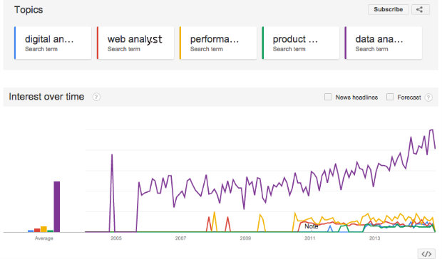 Google Trends - analyst search term variations 1