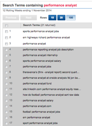 Experian Hitwise - search term variations for performance analyst