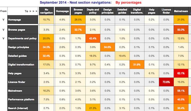 Heatmap by percentages