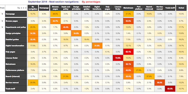 The finished heatmap by percentages
