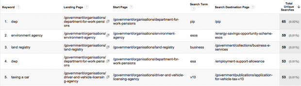 Custom report with external keywords leading to internal search terms