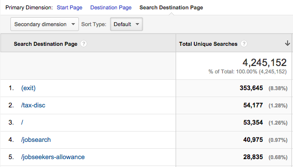 Search Destination Page as the primary dimension