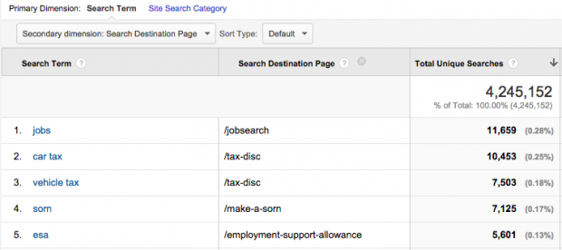 Search Destination Page as the secondary dimension