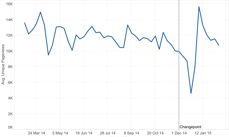 Jobseeker Allowance pageviews over time showing changepoint