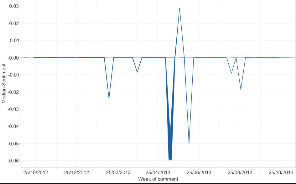 Jobseeker Allowance sentiment scoring over time