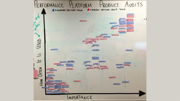 Our Product Audit Board