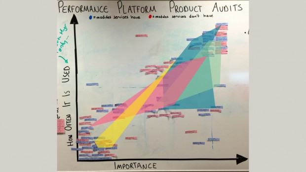 All the KPIs visualised