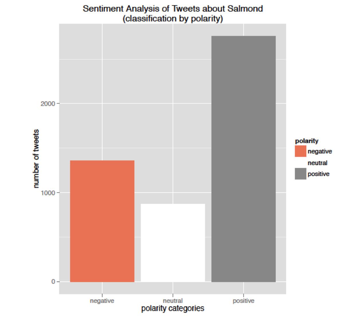 Sentiment graph of Salmond indyRef tweets