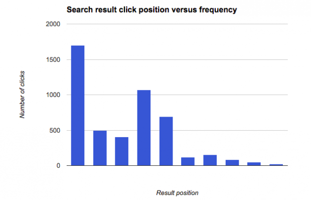 Chart showing internal search click positions