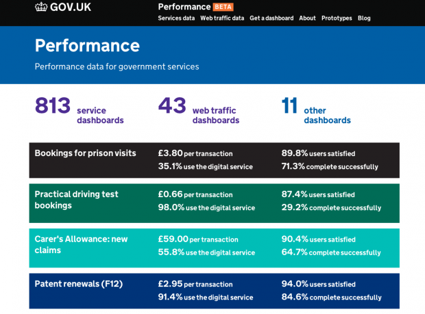 The GDS Performance Platform