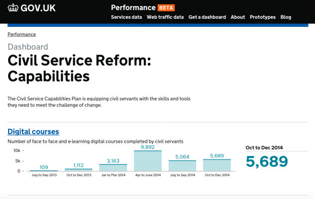 The 'Civil Service Reform: Capabilities' dashboard