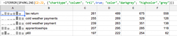 Sparklines with column charts