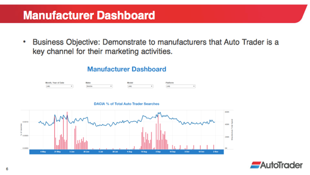 Presentation slide: example of manufacturer dashboard