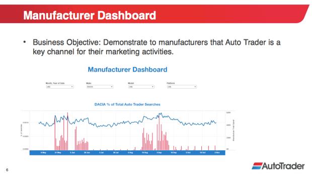 Presentation slide: example of manufacturer dashboard