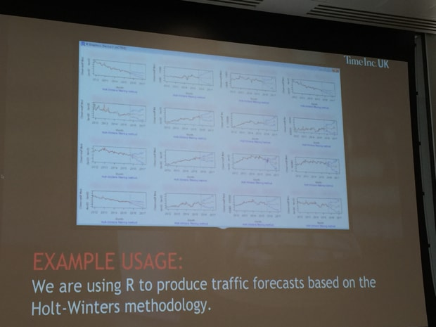 Slide showing examples of forecasts based on Holt-Winters methods