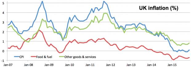 Accelerator blog - inflation chart