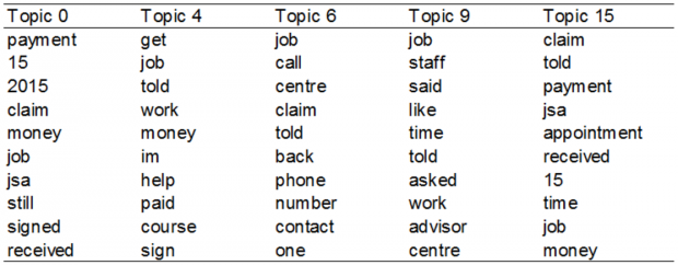 List of top 10 terms most likely to occur in each topic from the complaints feedback DWP receives
