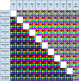 an 11x11 table showing all possible graphing combinations for ten dimensions and 9 measures.