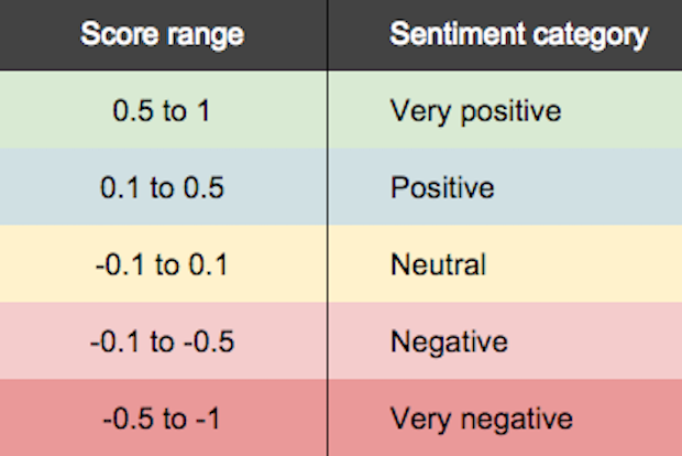 Sentiment score categorisation