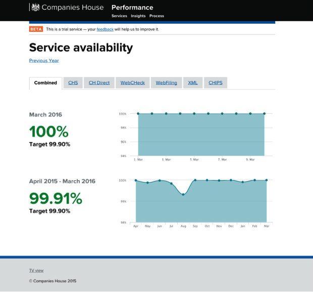 Companies House service availability