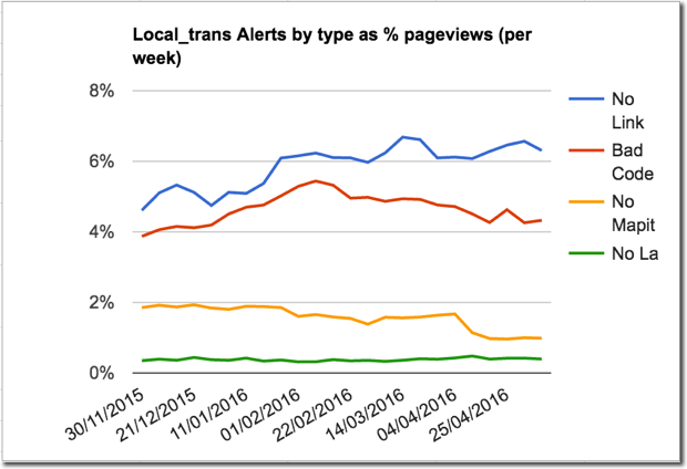 Chart showing different rates of postcode alerts