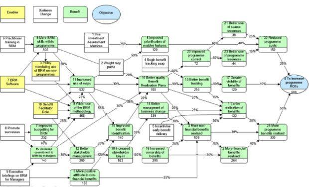 Benefits dependency map