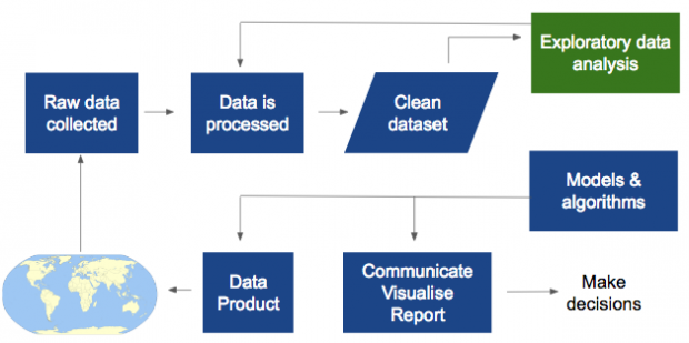 Data Science Process 5