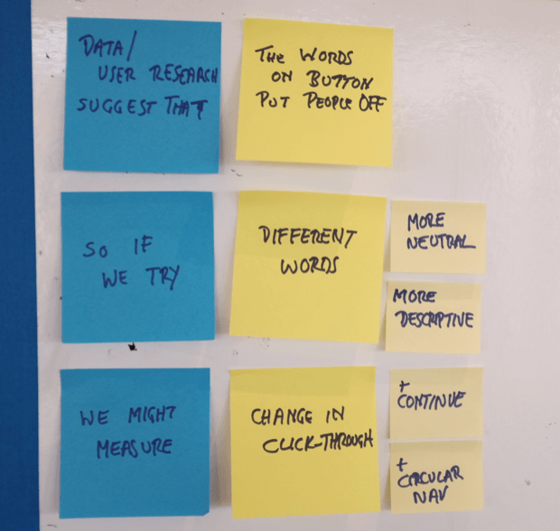 Sticky notes showing A/B test hypothesis
