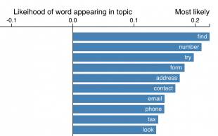 probability-of-a-word-appearing-in-one-topic