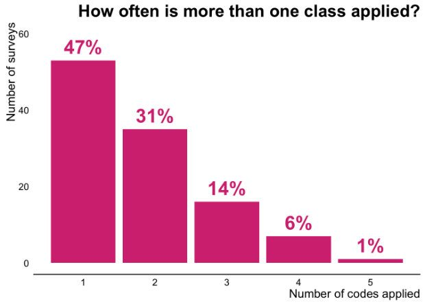 How often is more than one class applied?