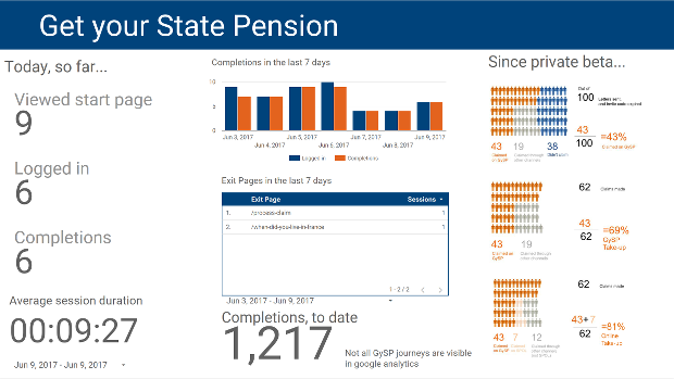 Dashboard showing use of simple descriptions, columns of information, charts, a table for information that wouldn't work well in a chart