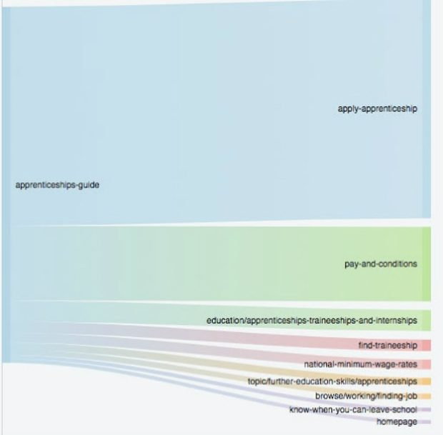 Sankey diagram showing pages visited after Apprentice Guide