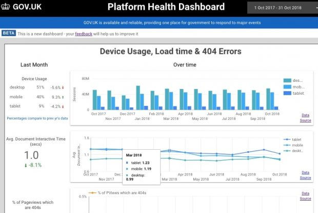 An excerpt from a dashboard about the platform health of a website. It shows: A table and bar chart to show device usage (in sessions) by month The average document interactive time by device and month The percentage of error pages (404s) by month