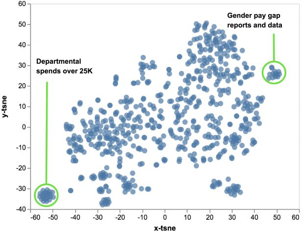 An X-Y scatter graph where the dots represent different pages. Two clusters (similar content) are highlighted - department spends over £25k and gender pay gap