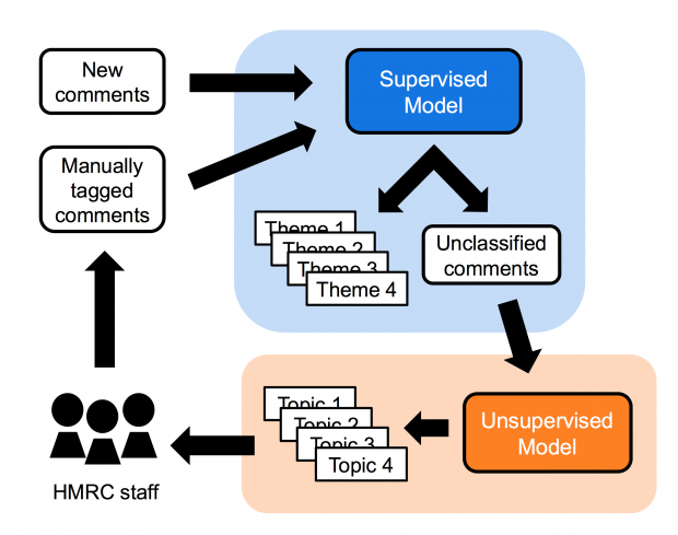 Diagram showing the flow of comments in the HMRC system. New comments flow into the supervised model, unclassified comments are clustered in an unsupervised model before being sent back to HMRC staff
