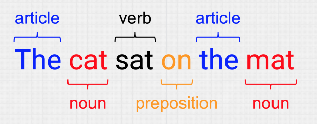 The sentence 'the cat sat on the map' with parts of speech tagging highlighted - the (article) cat (noun) sat (verb) on (preposition) the (article) mat (noun)