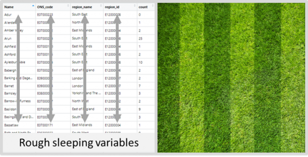 on the left a data frame of numbers in neat columns, compared to a picture of turf with alternating stripes on the right