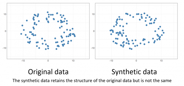 Double image of original data and synthetic data in a 2D chart. The two images look almost identical