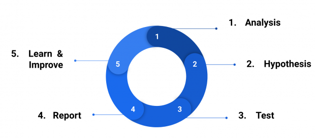 circular diagram showing the steps of the testing framework: 1 Analysis, 2 Hypothesis, 3 Test, 4 Report, 5 Learn and Improve and back to 1 again