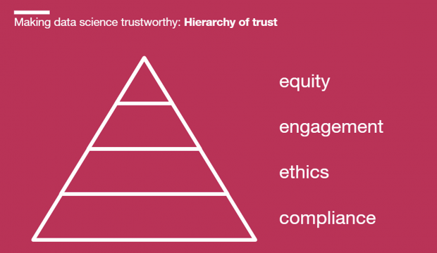 The 'hierarchy of trust' diagram: a tringle with sections from the top representing equity, engagement, ethics, and compliance