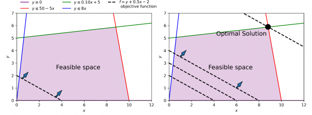 A 2 dimensional chart showing the objective function as a series of parallel lines approaching the optimal solution