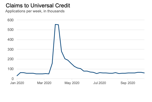 A line chart showing claims in universal credit over time, with a sharp peak in March