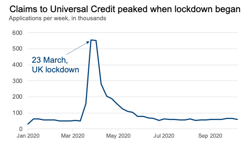 A line chart showing claims in universal credit over time, with a sharp peak in March, with an annotation
